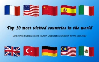 Top 10 most visited countries in the world