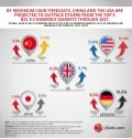 Infographic: Top 5 Country B2C E-Commerce Sales Forecasts: 2017 to 2021
