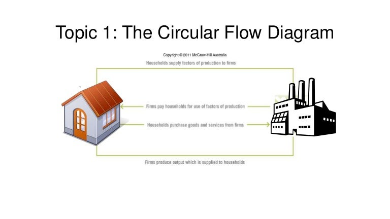 Topic 1 the circular flow diagram ccuart