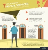 Total intake into the civil services increases to 1129 in 2015