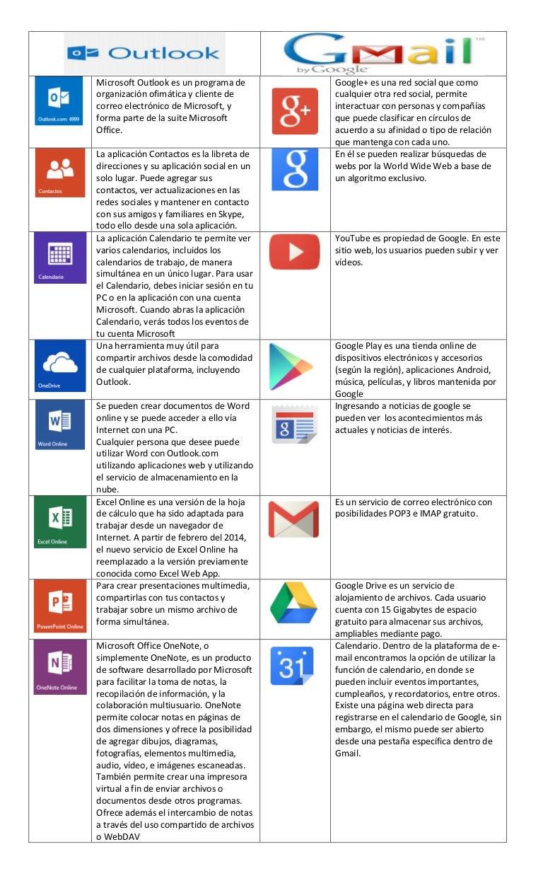 cuadro comparativo de gmail y hotmail