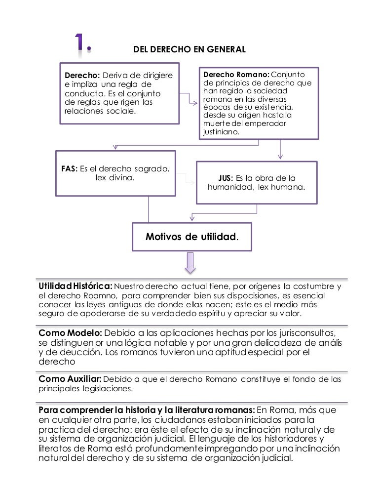 Analisis Del Matrimonio Romano Y El Actual : Derecho romano mapas conceptuales