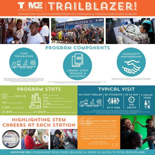 Trailblazer! Driving STEM Success in Underrepresented Communities Through Mobile STEM Museums