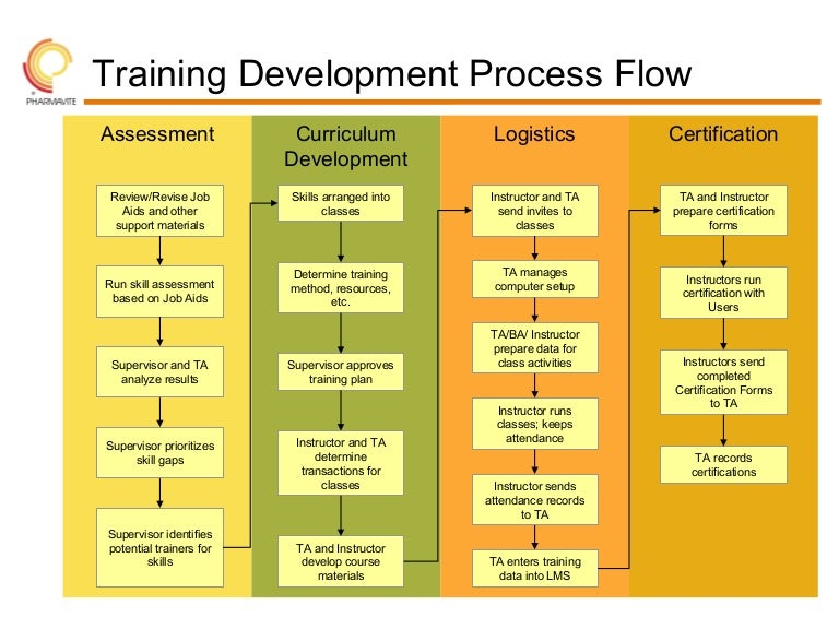 Training Development Roadmap - Process roadmap template