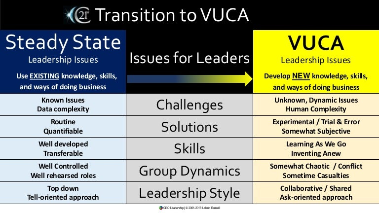 Transition From Steady State To Vuca Leadership