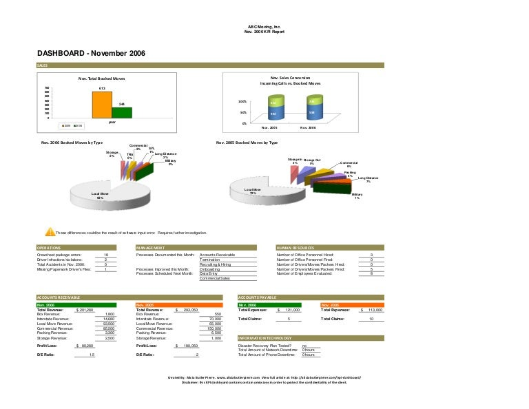 Transportation KPI Dashboard Report Example - Company dashboard template