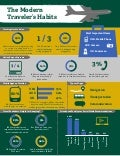 The Modern Traveler's Habits- Travel survey infographic from SDL