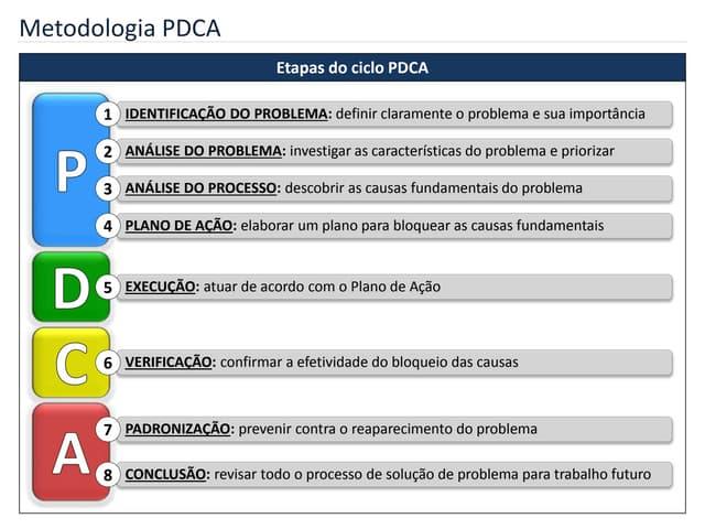 PDCA - Treinamento completo
