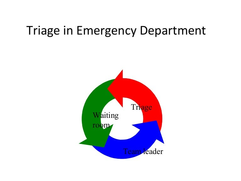 Triageinemergencydepartment 100121135547 Phpapp01 Thumbnail 4cb1264082163