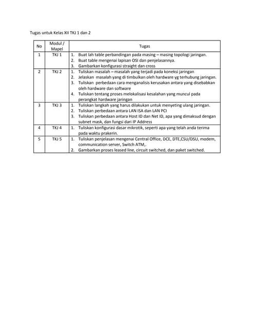 Tugas untuk kelas xii tkj 1 dan 2