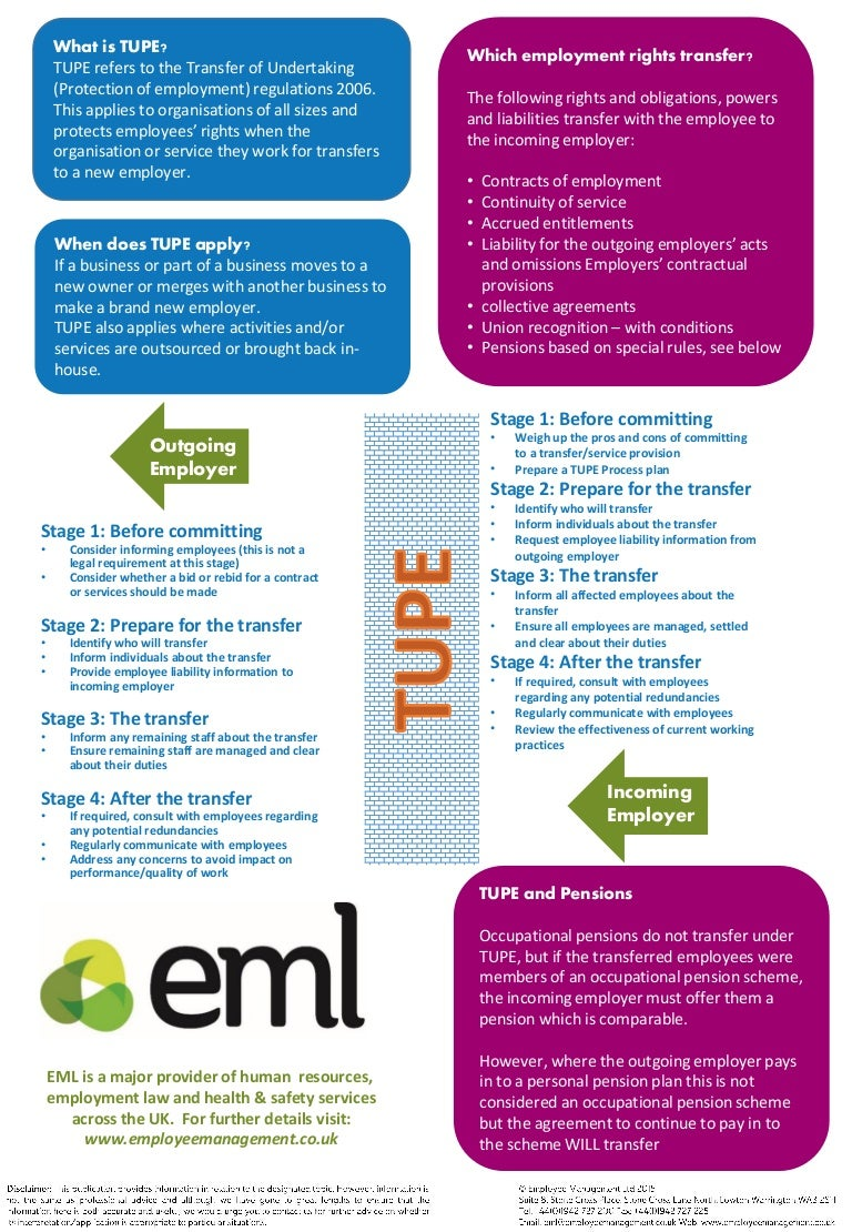Tupe Infographic