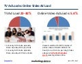 TV Ad Load versus Video Ad Load 2014 Augustine fou