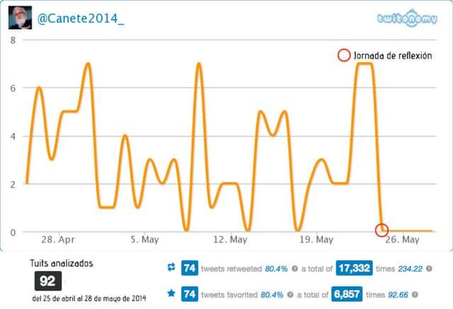Actividad en Twitter de los candidatos de los partidos políticos españoles, Europeas 2014