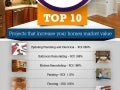 Top  10 Projects That Increase Your Home Market Value