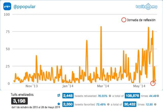 Actividad en Twitter de los Partidos políticos españoles, Eleccciones Europeas