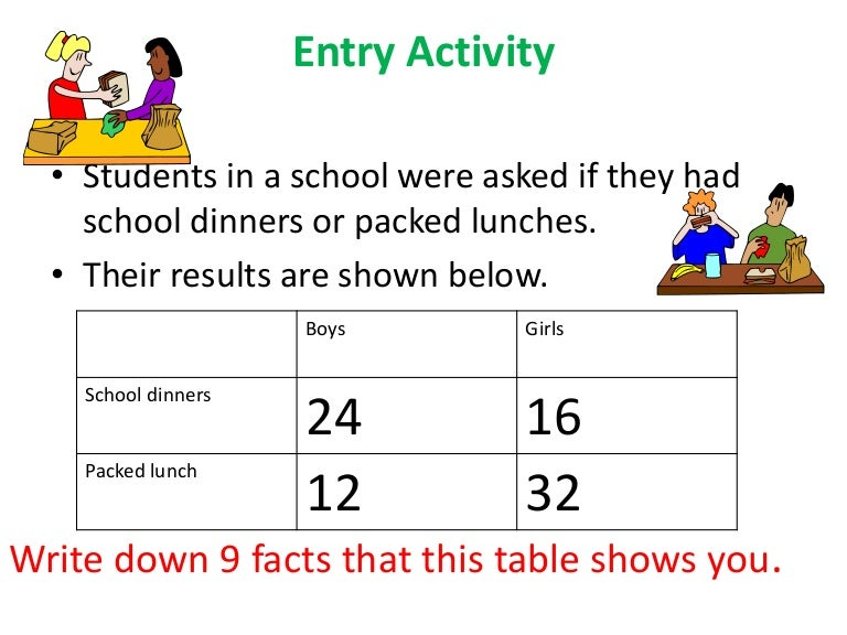 Two way table group work and probability