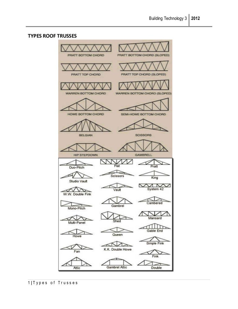 typesrooftrusses 131014232104 phpapp01 thumbnail 4?cb=1381792938 types roof trusses