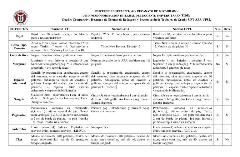 Cuadro comparativo Normas Redaccin UFT APA UPEL