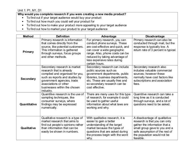 Unit 1 research methods worksheet