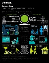 Impact Day: Celebrating year-round volunteerism