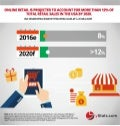 Infographic: USA B2C E-Commerce Sales Forecasts: 2016 to 2020
