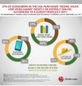 Infographic: USA B2C E-Commerce Sales Forecasts: 2017 to 2021