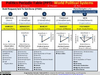 POLITICS PERIODIC TABLE (PPT): Instantly Map Every Political Organization in the World