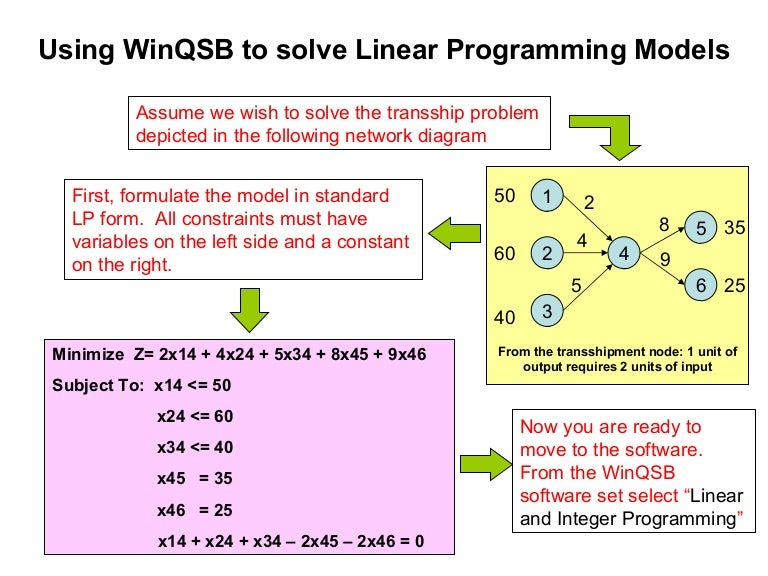 Chapter 1 Introduction to Linear Programming Thischapterintroducesnotationsterminologiesand formulations of linear programming Examples will be given to show how
