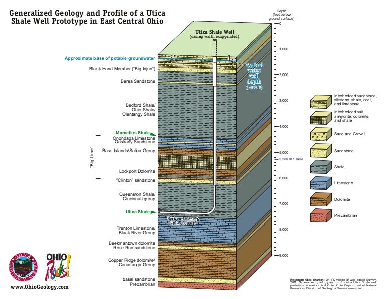 Generalized geology and profile of a utica shale well in eastern oh ccuart Images