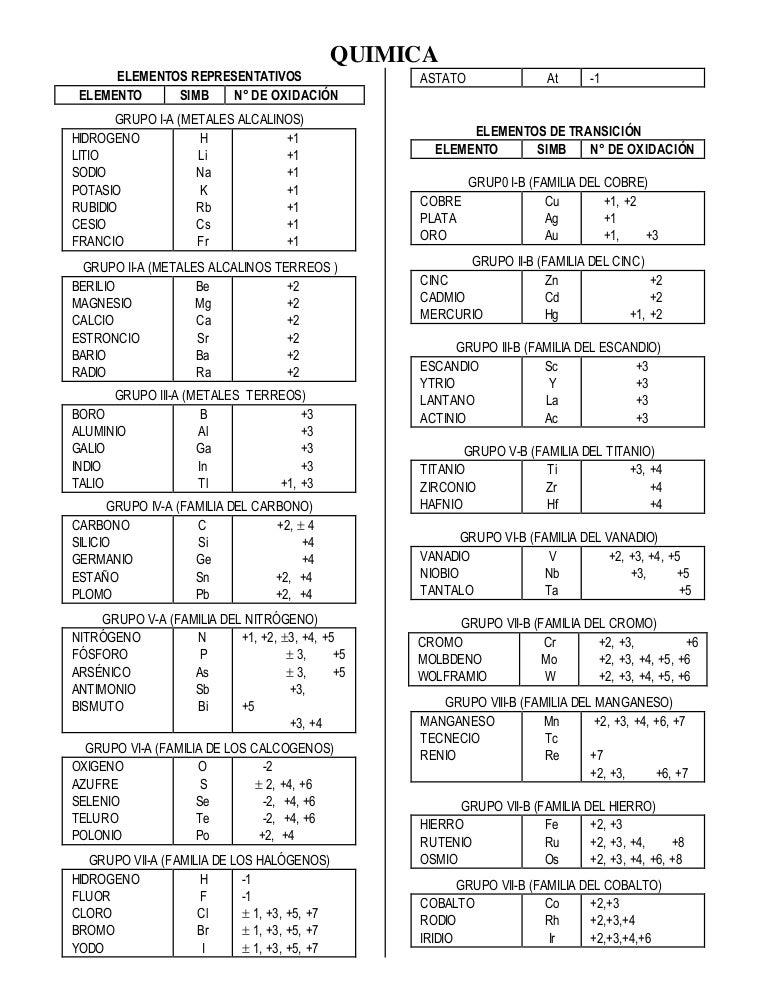Valencias numero de oxidacin urtaz Choice Image