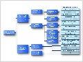 Value Driver Tree - Diagrama de árbol
