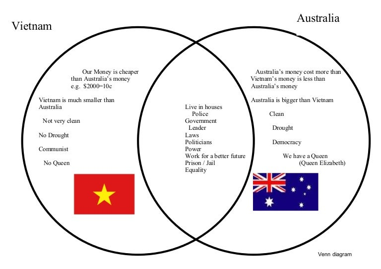 venn diagram on australia  u0026 vietnam