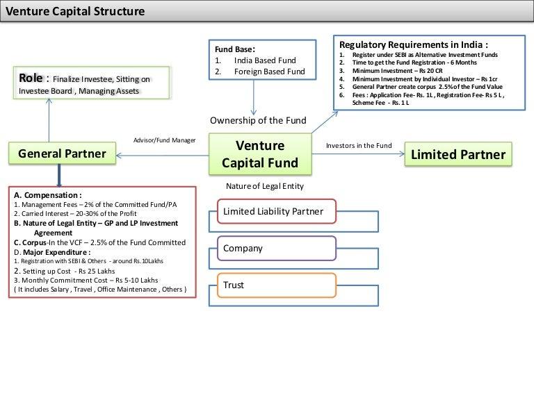 Venture capital legal structure