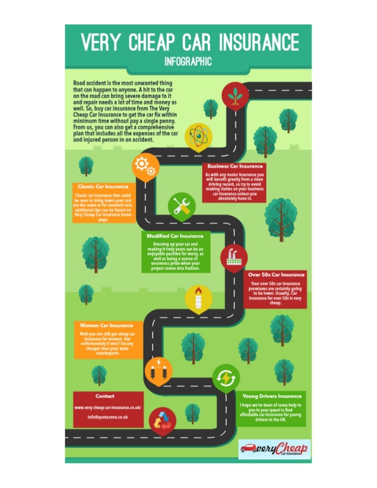 Www Very Cheap Car Insurance Co Uk Infographic