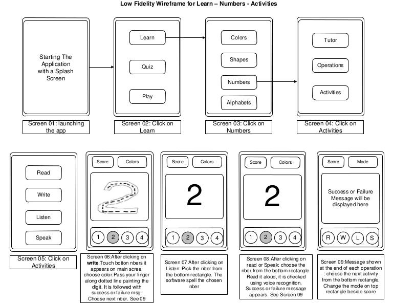 Low FidelityWireframe 04 (learn-number-activities)