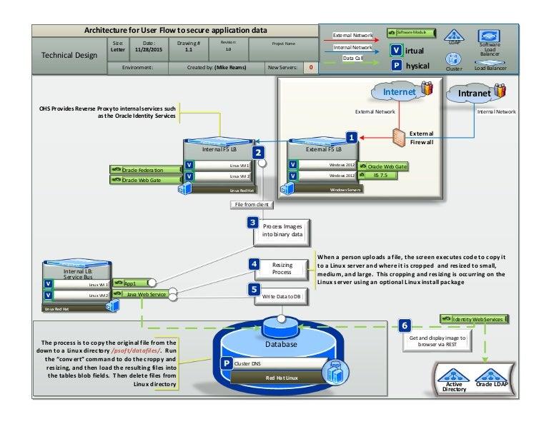 Technical Architecture Diagram For Soa Web Service