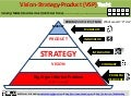 VISION-STRATEGY-PRODUCT (VSP) Yacht: An Agile Plan to Rapidly Achieve Problem-Solution Fit, Strategy-Business Model Fit, and Product-Market Fit
