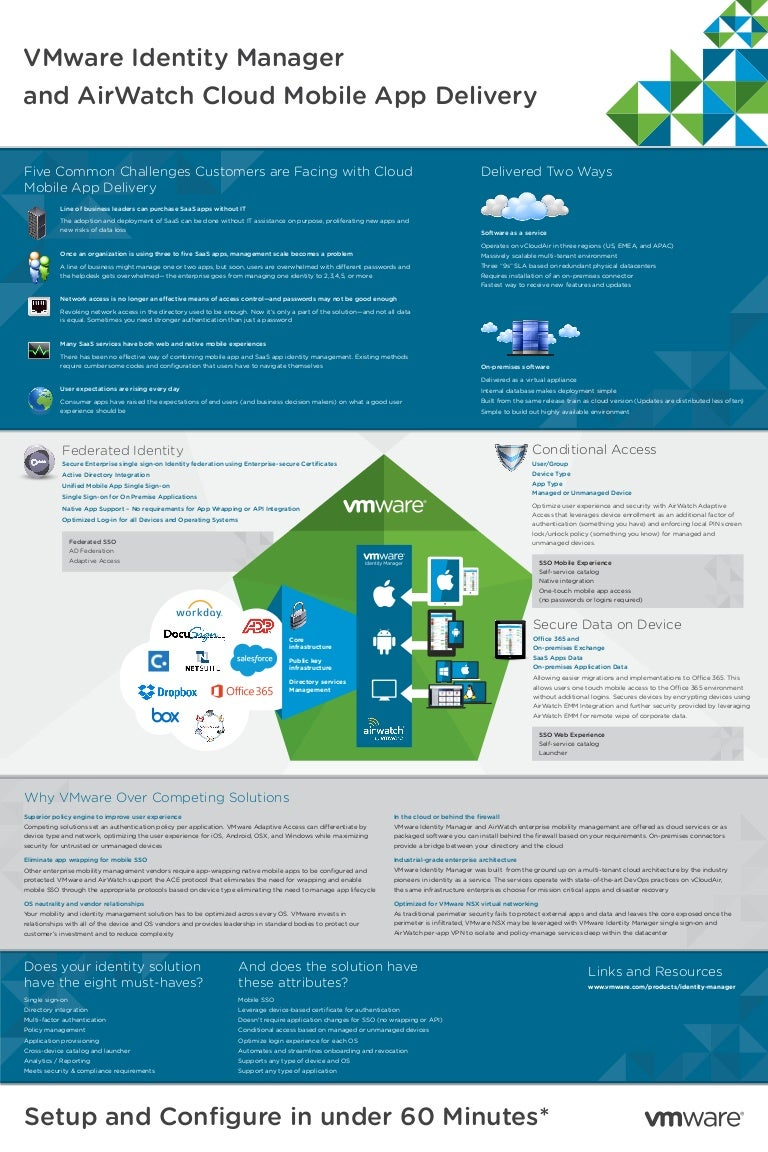 Identity Manager & AirWatch Cloud Mobile App - Infographic
