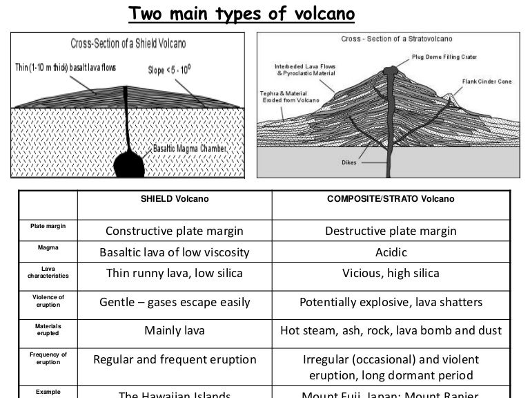 Composite volcano diagram black and white circuit connection diagram volcano types rh slideshare net caldera volcano diagram hot spot volcano diagram ccuart Gallery