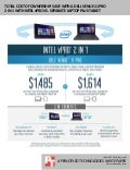 Total cost of ownership: Save with a Dell Venue 11 Pro 2 in 1 Intel vPro vs. separate laptop plus tablet