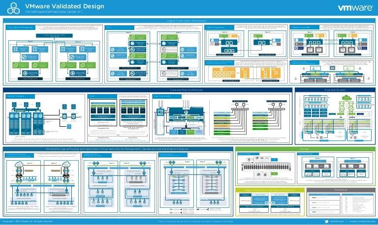 Vmware Validated Design