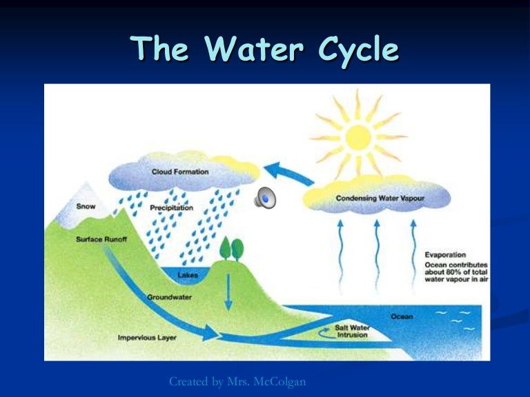 Water cycle diagram ppt auto electrical wiring diagram watercycle slideshare version rh slideshare net water cycle diagram printable water cycle poster ccuart Image collections