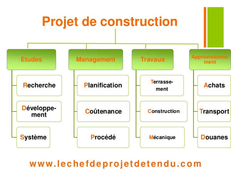 Exemple d 39 un organigramme de t ches d 39 un projet de for Projet de construction appartement