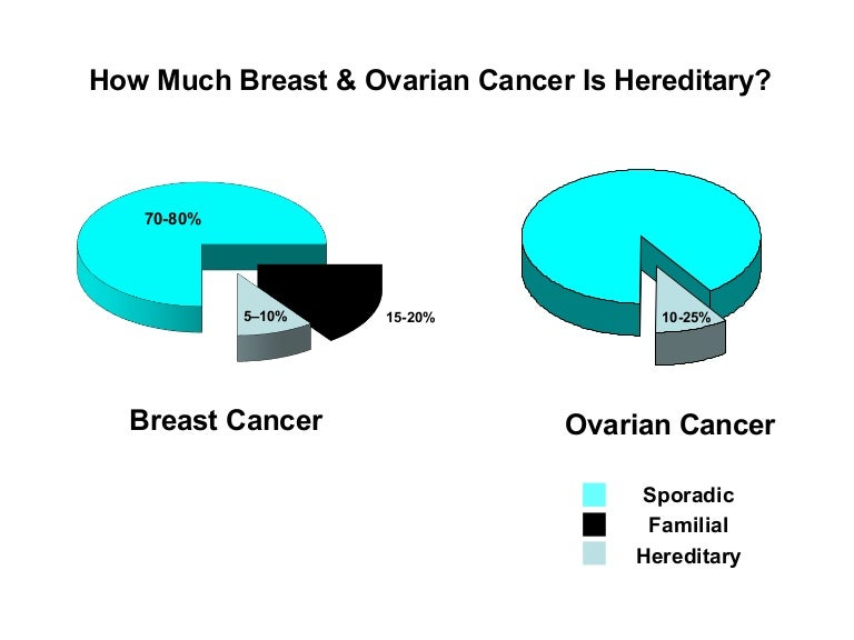 Hereditary Breast And Ovarian Cancer Clinic Visit Visual Aids Mayo C