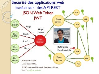 Sécurité des Applications Web avec Json Web Token (JWT)