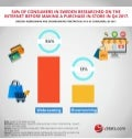 Infographic: Western Europe B2C E-Commerce Market 2018
