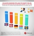Infographic: Western Europe B2C E-Commerce Market 2017