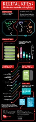 Global digital marketing KPIs infographic