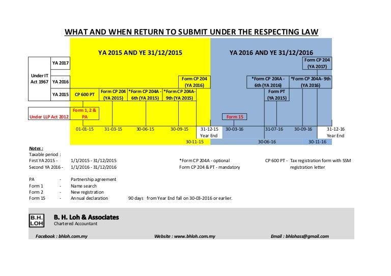 What And When To Submit Return Under The Respective Law