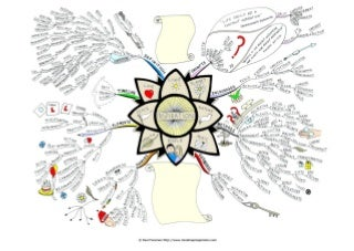 What is inspiration Mind Map